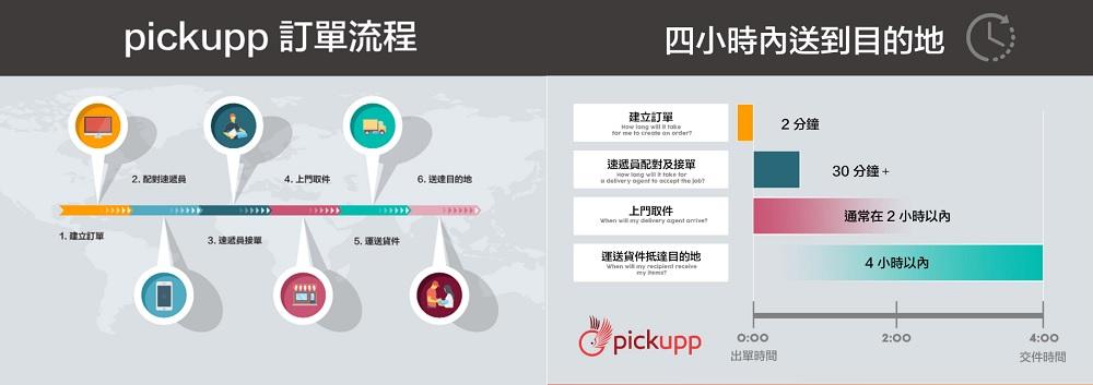 Pickupp提供香港本地四小時送貨服務,大大提升最後一公里的物流配送效率。