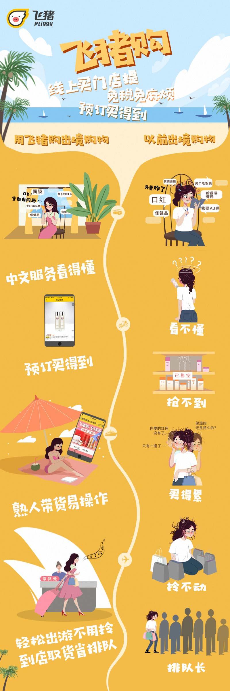 「飛豬購」從交易、交互、交付三方面,為用戶提供更大的便利,提升出境消費體驗。