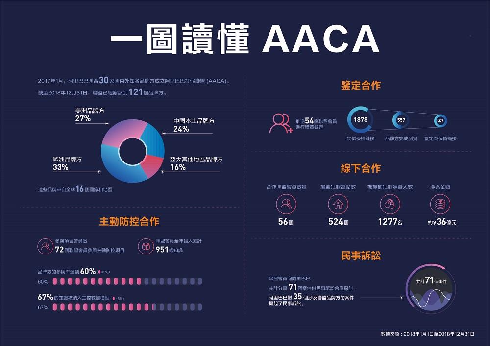 一圖讀懂AACA