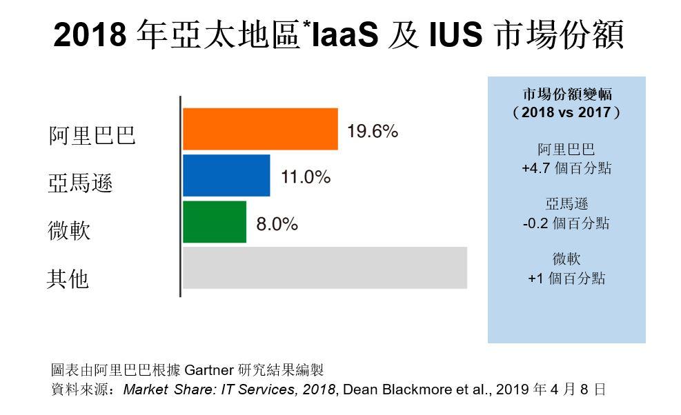Gartner報告顯示,阿里雲2018年在亞太地區以19.6%的市場份額在IaaS及IUS領域繼續保持領先,份額較2017年上升4.7個百分點。