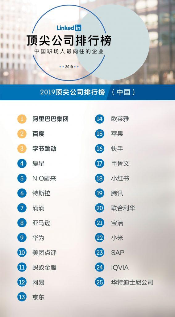 這25家上榜企業中,互聯網企業有11家,其中10家是中國本土公司,而阿里巴巴就排名首位。