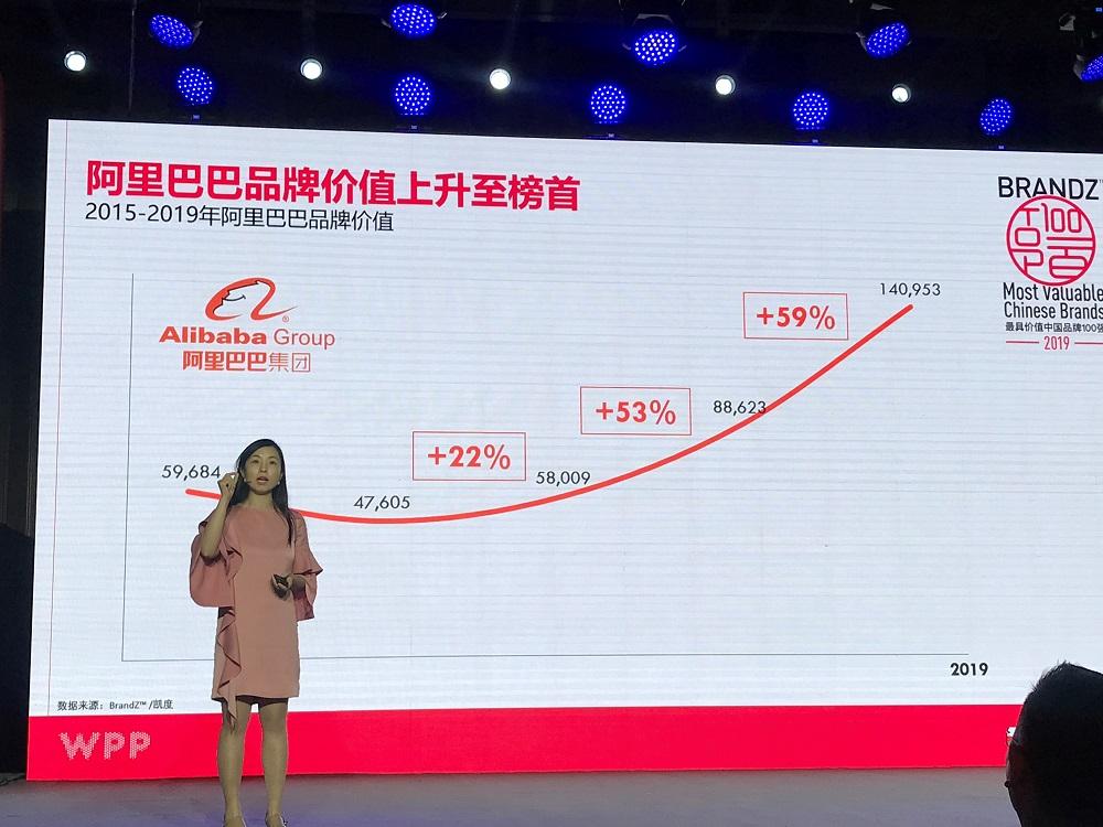 在「BrandZ™ 2019最具價值中國品牌100強」中,阿里巴巴名列榜首,其品牌價值按年增長59%至1409.53億美元,並於過去5年,持續錄得增長。