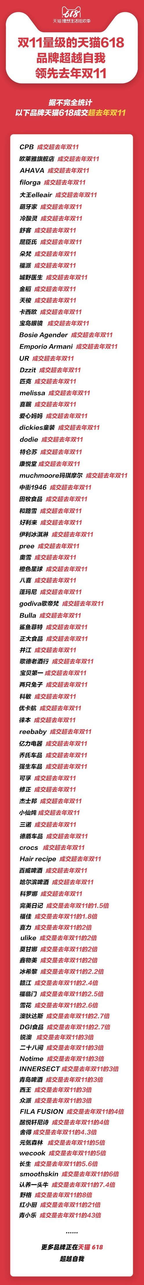 2019年淘寶天貓618 - 天貓平台上成交量超過去年雙11品牌名單。