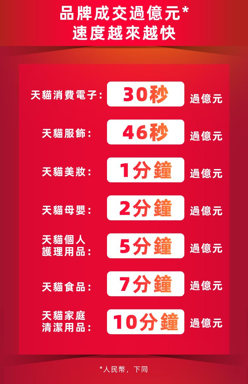 淘寶天貓618年中慶最強開局-02