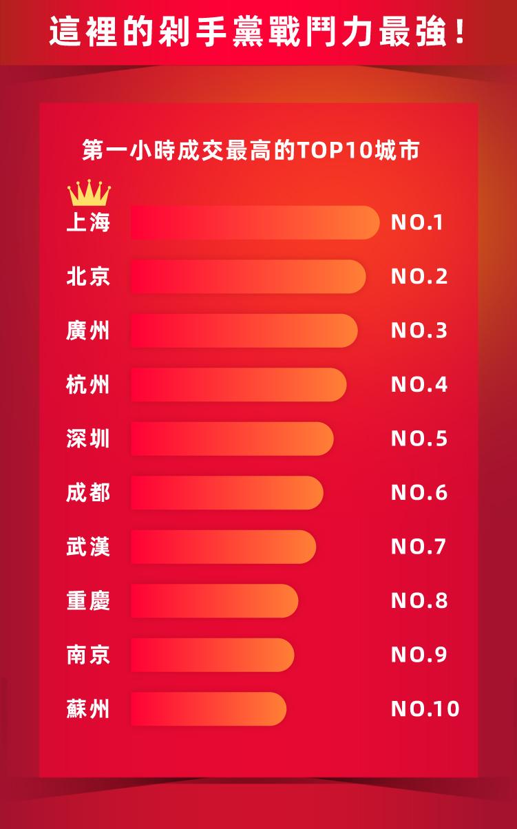 淘寶天貓618年中慶最強開局-06