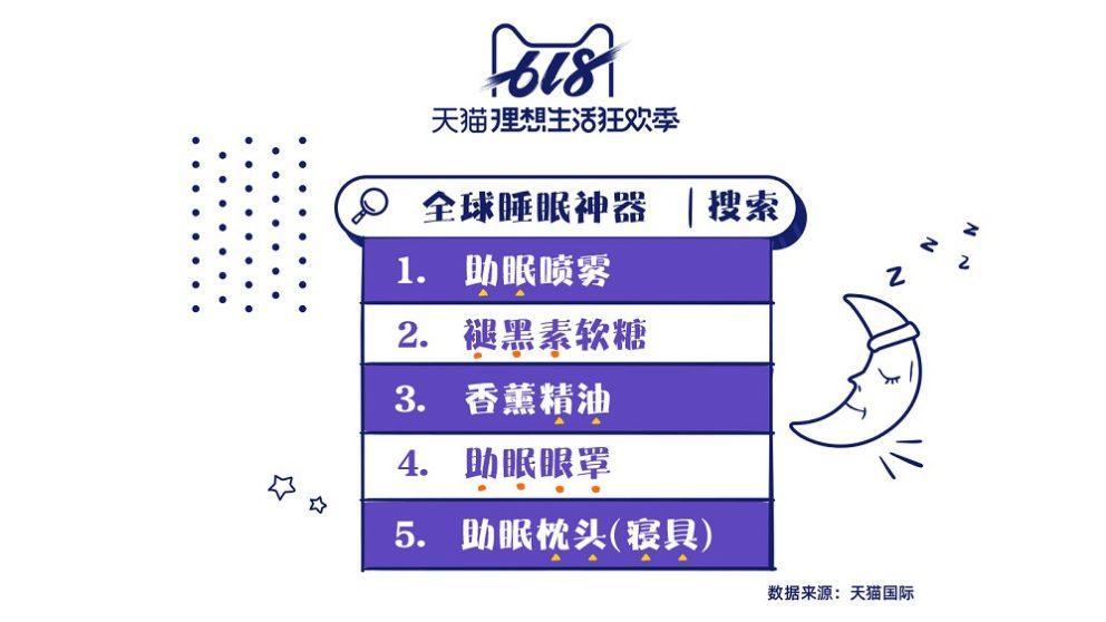 天貓618睡眠數據:助眠香薰精油增長13倍 女性購買佔比75%