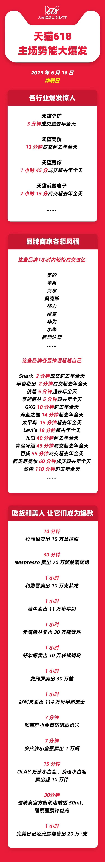 淘寶天貓618 - 2019年6月16日天貓平台各行業及品牌最新戰報