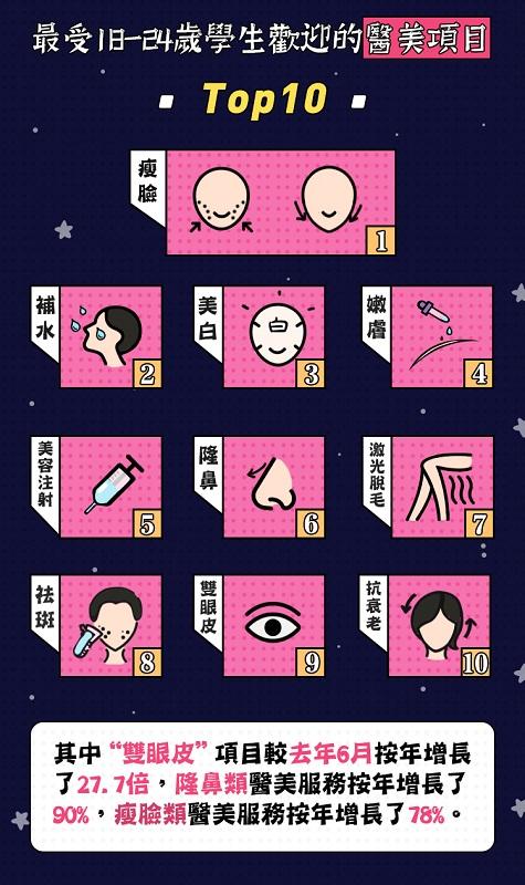 瘦臉、補水及美白,是首三項最受18歲至24歲中國學生歡迎的醫美項目。