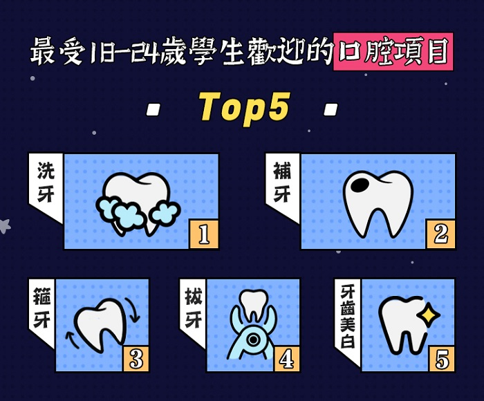以口腔項目計,18歲至24歲中國學生最常選擇洗牙。