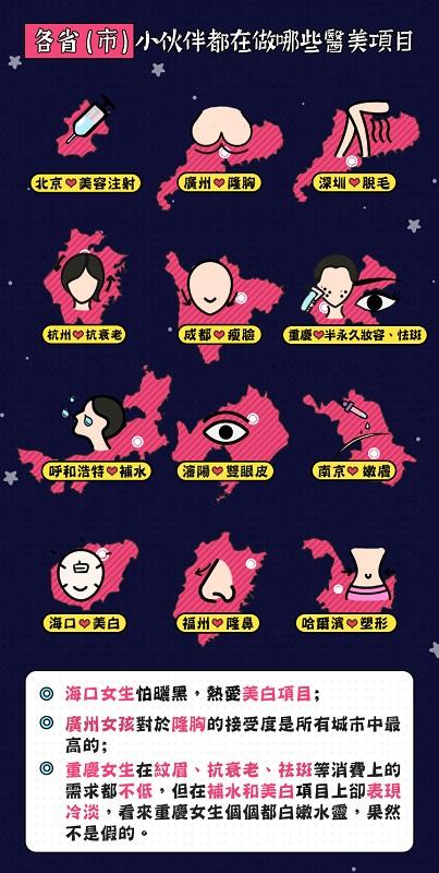 北京、廣州及深圳三大中國一綫城市的女生,分別最熱愛美容注射、隆胸及脫美項目。