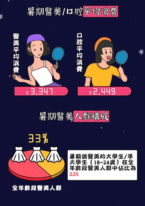 單計今年6月暑假檔期,每名中國消費者的醫美項目平均消費近3,350元人民幣。