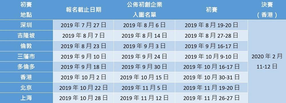 申請參加JUMPSTARTER環球創業比賽的金融科技初創企業將自動參加FintechHK環球比賽,其決賽將於2019年11月6日(2019香港金融科技週期間)在香港舉行。