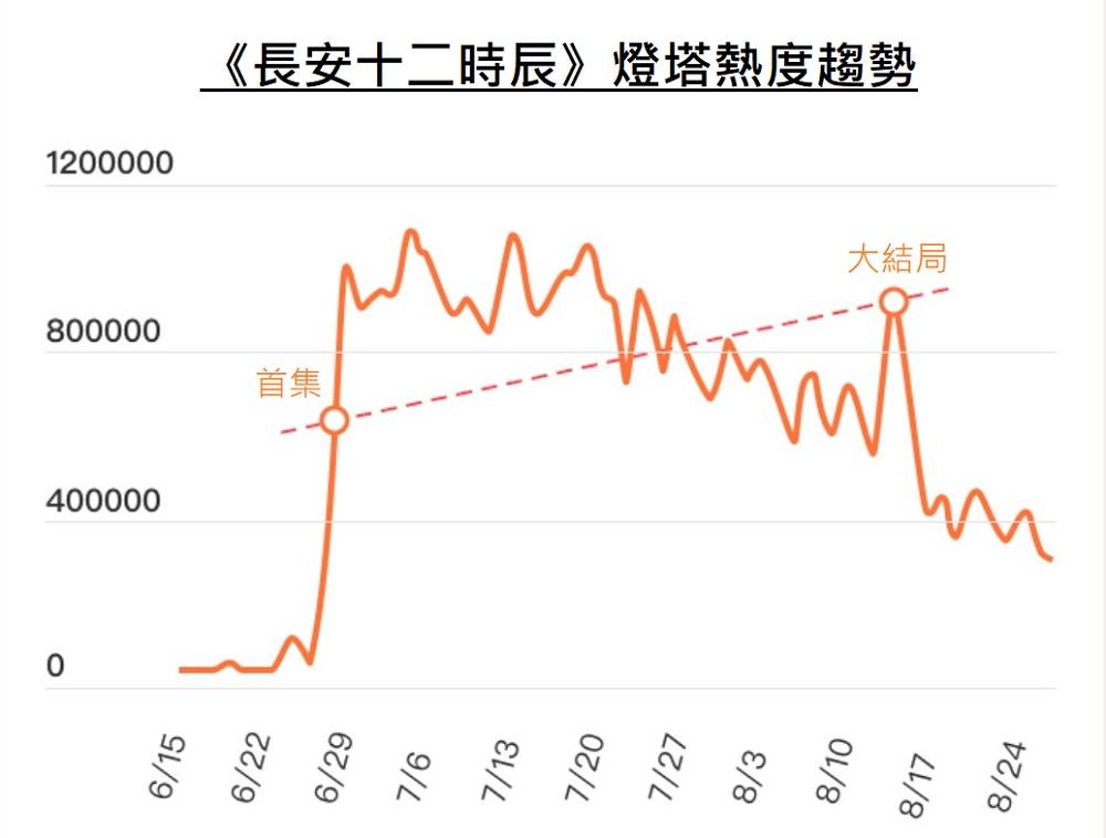 《長安十二時辰》的網絡受歡迎程度持續高企,成為今年少數口碑及熱度兼得的網絡劇集。(資料來源:燈塔)