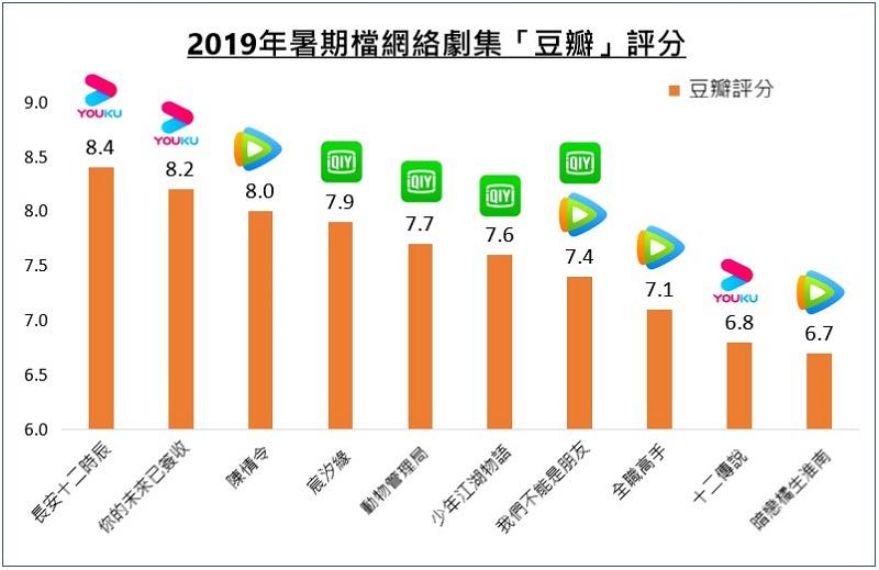《長安十二時辰》在豆瓣平台以8.4分的佳績,領跑中國所有暑期檔的劇集,暫時成為今年以來的中國劇集口碑之最。(資料來源:骨朵)