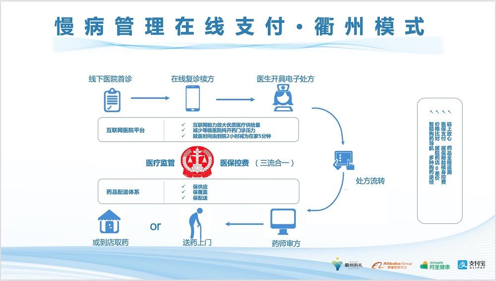 衢州市醫保局與阿里健康為慢病患者提供上述「在家覆診、在家刷醫保、在家等送藥上門」全新醫保服務體驗。