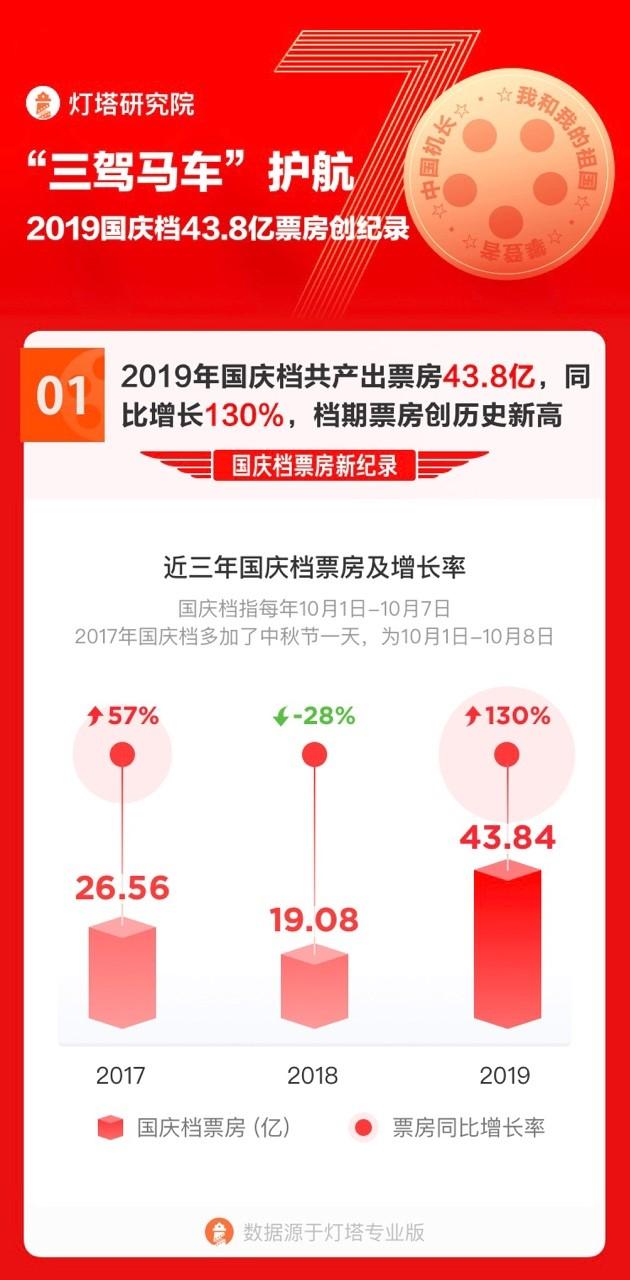 根據燈塔專業版數據,2019年國慶檔(10月1日至7日),累計票房突破43.84億元人民幣,按年增幅達到130%。
