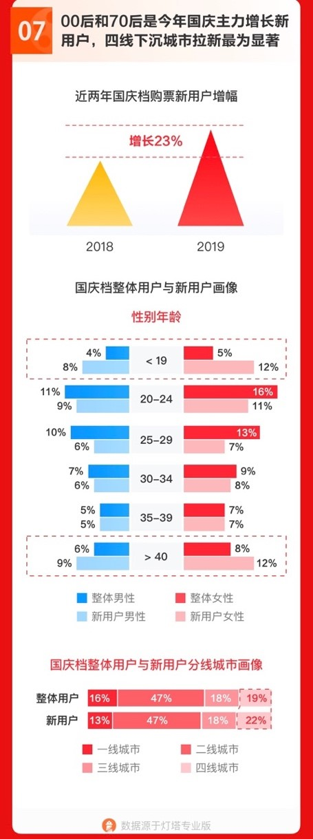 中國內地的電影行業之中,來自低線城市的新購票用戶按年增長23%。