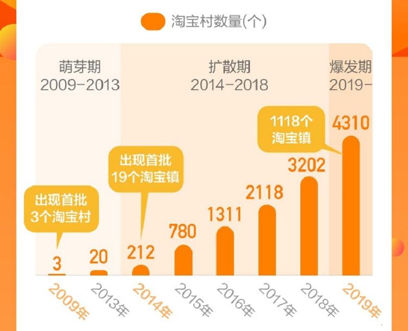 目前中國的「淘寶村」數量增加至4,310個。