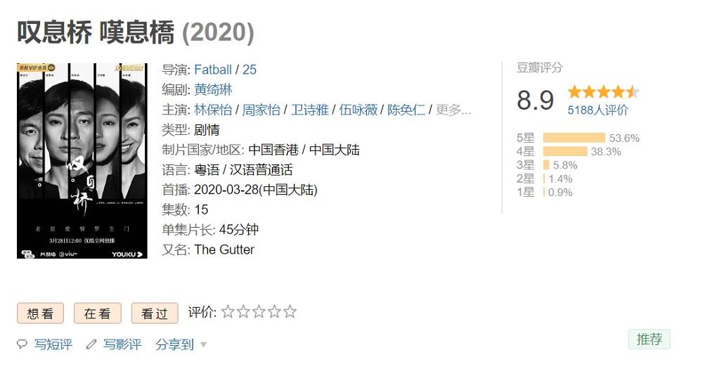 截至4月1日中午,《嘆息橋》在影視作品評分平台「豆瓣」獲得近5,200人評價,打出8.9分高分。