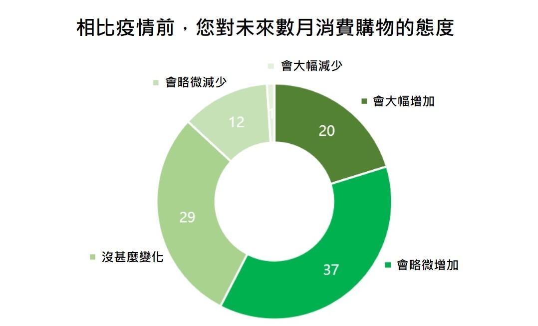 凱度研究發現,與年初疫情期間相比,約57%中國消費者表示在疫情後的購物意願有所增長。