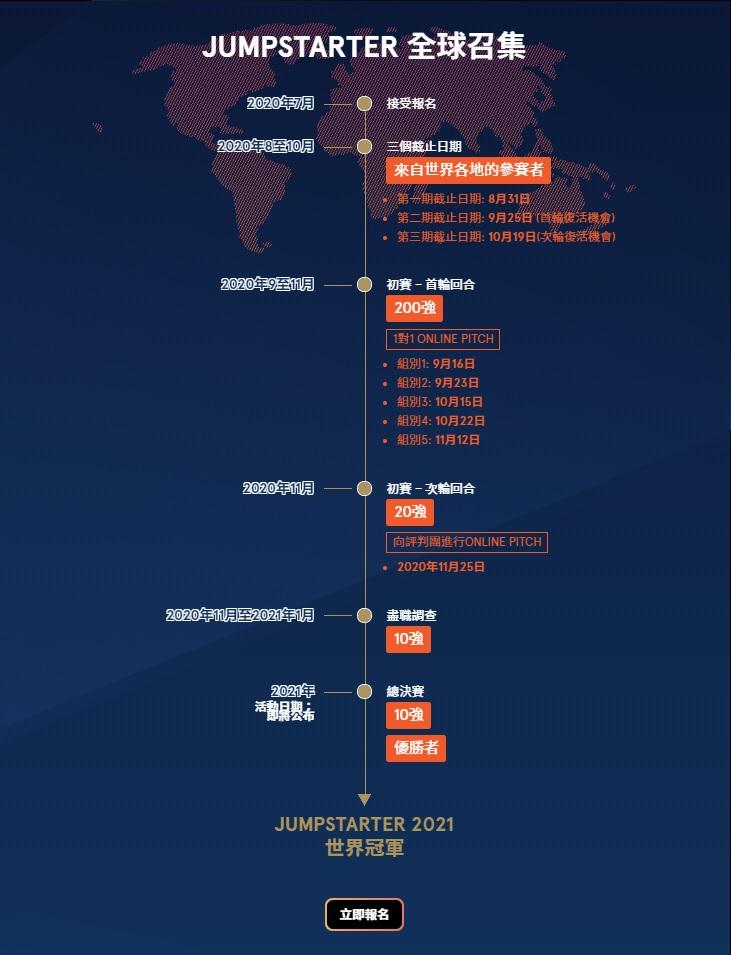 JUMPSTARTER 2021報名、初賽及總決賽流程。