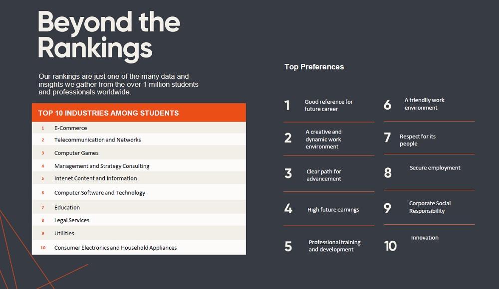 根據人力資源諮詢機構Universum調查,芸芸職業領域當中,電商行業獲中國學生選為最具吸引力的範疇,而他們規劃職業路線時,最常考慮就業前景、創新多元工作環境及晉升機會三大因素。